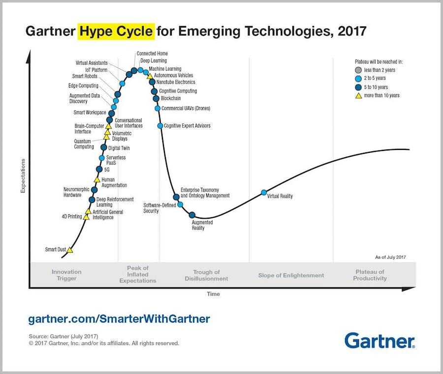 Hype-Cycle-AI
