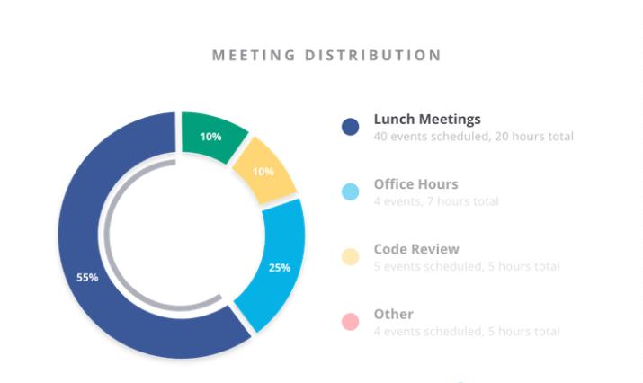 calendar management data